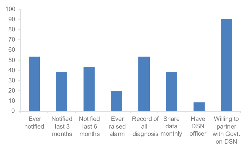 Knowledge and practice of disease notification among private