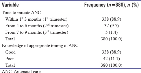 Table 2: Respondents' choice of time to initiate antenatal care and knowledge of appropriate timing of antenatal care initiation