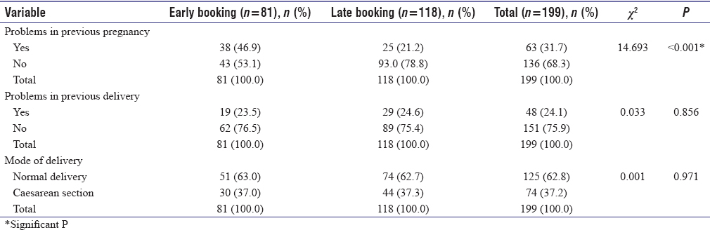 Table 5: Events in previous pregnancy/delivery and its influence on timing of antenatal care