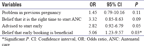 Table 8: Predictors of early initiation of antenatal care