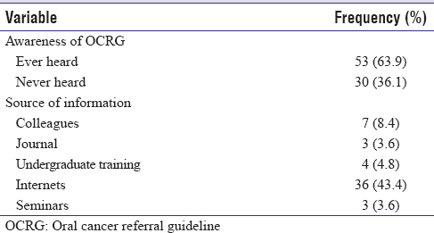 Table 2: Awareness and source of information of National Institute for Health and Clinical Excellence oral cancer referral guidelines by general dental practitioners in Edo State (<i>n</i>=83)