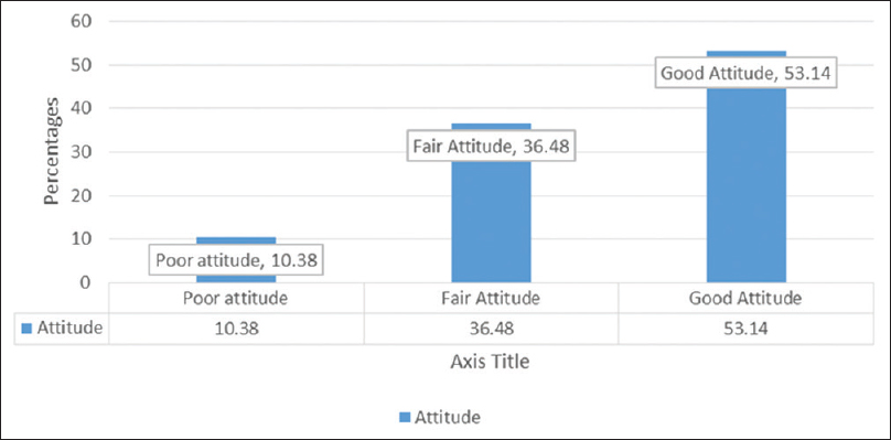 Figure 3: Overall attitude of the respondents to meat hygiene